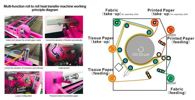 fabric printing machine – Sublimation Printing